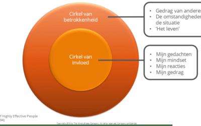 De cirkel van invloed en betrokkenheid